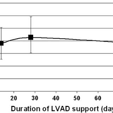 mean international nor zed ratio inr during heartmate ii left mean international nor zed ratio inr during heartmate ii left ventricular assist device lvad