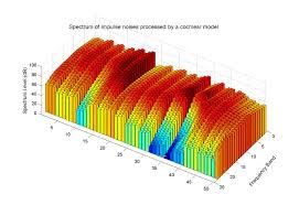 3d Bar Chart Matlab Bar3color Varargin File Exchange Matlab Central