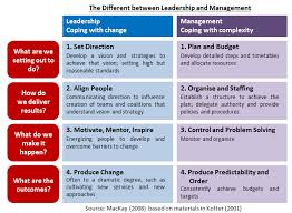 image result for types of leadership leadership development  leadership in nursing essays effective leadership style to managing the subordinates take