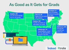 college grad budget for college grads an alternative to living with mom and dad