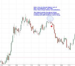 Recurring Day Trading Setups