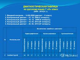 Презентация на тему Русскому языку в классах Мониторинг  5 ДИАГНОСТИЧЕСКАЯ