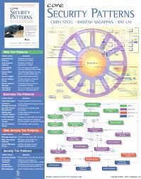 J2ee Design Patterns Applied Pdf Core Security Patterns Ramesh Nagappan Cissp Chris Steel Cissp