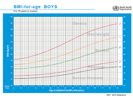Who Weight For Age Chart 5 19 Childhood Obesity Review Eufic
