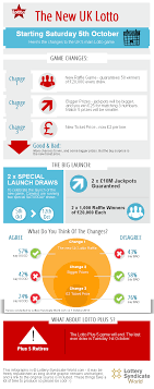 The New Uk Lotto Game Infographic