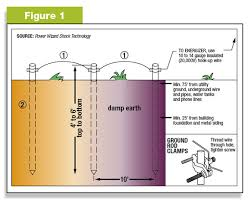 creating and testing your electric fence ground system valley figure 1 placement of grounding stakes