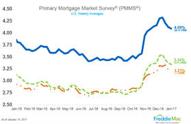 Mortgage Rates This Week Chart Mortgage Rates Lower For Third Consecutive Week