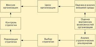 Тема Процесс стратегического планирования и его этапы Модель процесса стратегического планирования