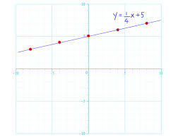 how to graph linear equations 5 steps with pictures wikihow graphing in slope intercept form answers