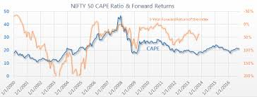 Nifty Pe Ratio Chart 2018 India Nifty 50 Cape Ratio 1999 2019 Siblis Research
