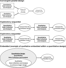 Convergent Design Mixed Methods Mixed Methods In Biomedical And Health Services Research