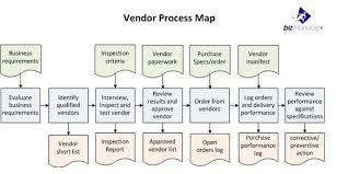 Prototypal Operation Process Chart Definition Flow Chart