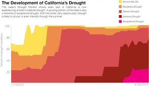 California Growing Season Chart The Explosive Growth Of Californias Drought In 1 Chart