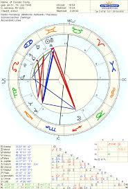 Pin On Astrology Natal Charts