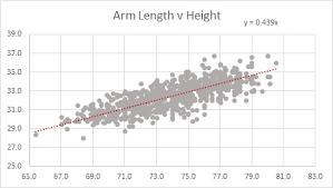 Arm Length Chart