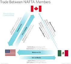 Preserving Order Amid Change In Nafta U S Sovereignty V
