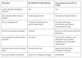 Essa And Nclb Comparison Chart Nclb Vs Essa What Alabama Educators Need To Know Edcor
