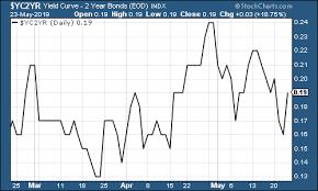The Charts That Matter Markets Start To Worry Moneyweek