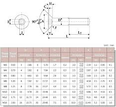 Cap Head Screw Chart M5 Pan Head Screw Dimensions Blueskyinternational Com Co