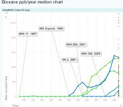 Google Motion Chart Example Dioxane Ppb Year Motion Chart Srsw Scio Residents For