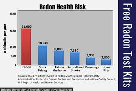 Free Kits To Test Homes For Cancer Causing Radon Gas