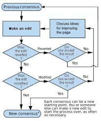 Consensus Chart Wikipedia Talk Consensus Archive 6 Wikipedia
