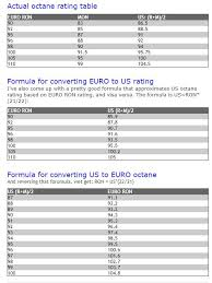 Euro Ron To Us Octane Gasoline Fuel Conversion Chart And
