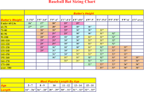 Baseball Bat Chart Bat Buying Guide