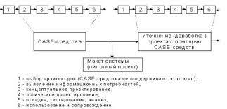 Реферат Модели информационной системы как начальная стадия  следует соблюдать следующие правила