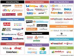 Ecommerce Web Design Malaysia Top Popular E Commerce Sites In Malaysia Ecommerce