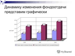 Презентация на тему Магистерская Диссертация Финансовое  6 Динамику изменения фондоотдачи представим графически
