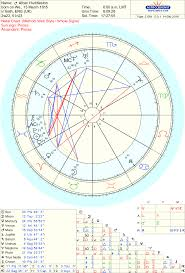 Macron Natal Chart Mary English Astrologer Blog Podbay