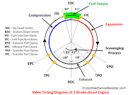 valve timing diagram of two stroke and four stroke engine ic engine valve timing diagram valve timing diagram of 2 stroke diesel engine