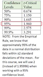 Margin Of Error Mathbitsnotebook A2 Ccss Math