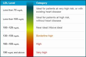 Good Cholesterol Numbers Chart Good Cholesterol Levels Online Charts Collection