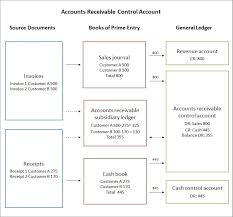 Accounts Receivable T Chart Accounts Receivable Control Account Double Entry Bookkeeping
