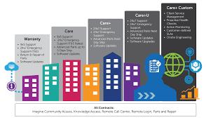 Customer Care Imagine Communications