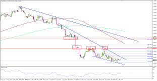 Eur Gbp Technical Analysis Best Forex Online Trading