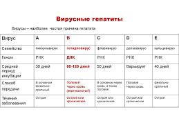 Вирусные гепатиты b и c Что это пути передачи риски заболевания  Заболевание печени и поджелудочной железы диагностика