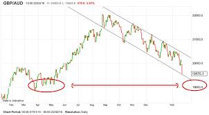 Aus Dollar Chart Debate On Whether Pound To Australian Dollar Exchange Rate