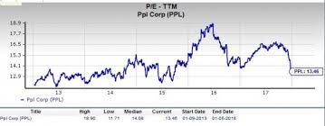 Is Ppl Corporation Ppl A Great Stock For Value Investors
