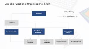 Department Structure Chart 7 Types Of Organizational Chart Templates That You Can Steal