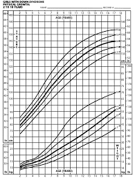 Cdc Down Syndrome Growth Chart Growth Boys Birth Online Charts Collection