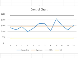 How To Do A Control Chart How To Do A Control Chart In Excel Kozen Jasonkellyphoto Co
