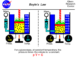 diagram of boyle diagram database wiring diagram schematics boyle s law boyles law boyle s law chart boyle s graph