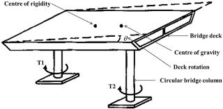 torsion bridge. torsion in bridge column due to deck rotation
