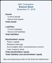 Detailed Classified Balance Sheet The Balance Sheet Explained Accountingcoach