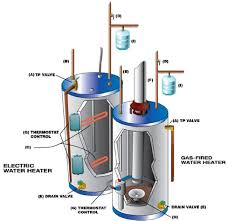 ge electric water heater wiring diagram ge image ge electric hot water tank wiring diagram wiring diagram on ge electric water heater wiring diagram