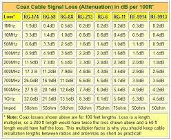 Rf Cable Loss Chart Hf Coax Loss Calculator For Amateur Radio Ham Radio Cb Bands