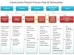 Property Management Process Flow Chart Project Management Flow Chart Excel Jasonkellyphoto Co